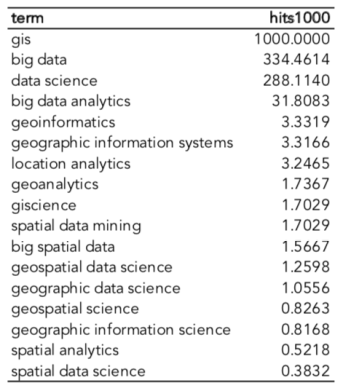 gis, big data, data science, data analytics, geographic data science