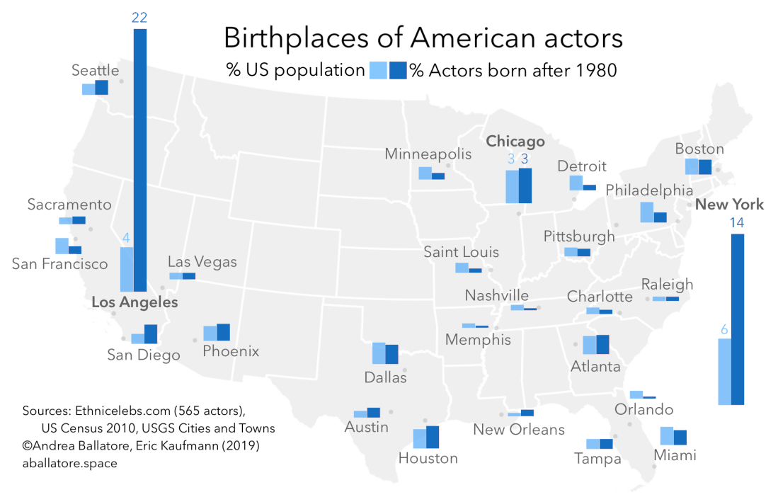 Ballatore_Kaufmann-2019-Where_are_actors_born